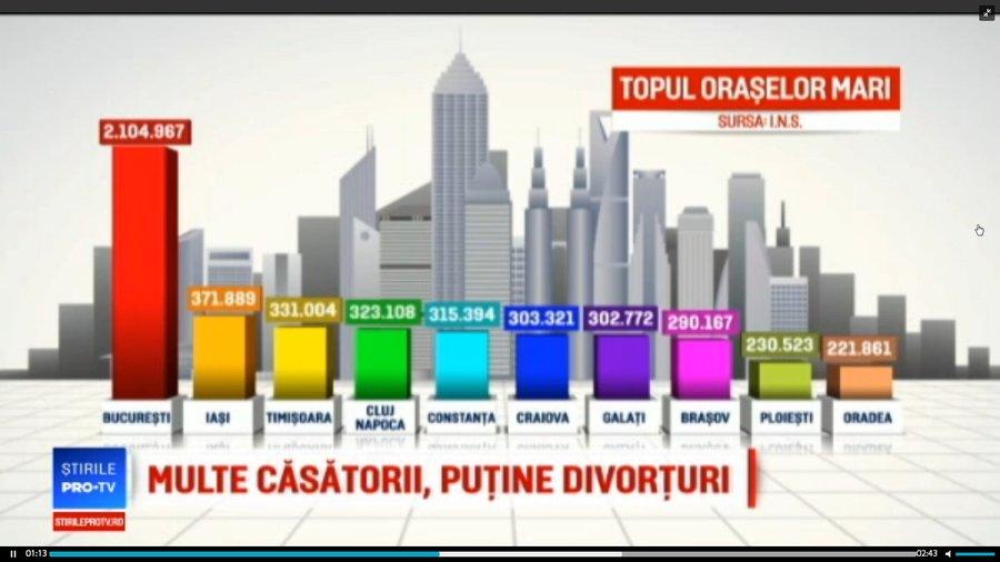 Populația Romaniei Se Va Concentra In Orașe Mari și Sate Satelit