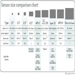 Mitul Megapixelilor - Sensor Size