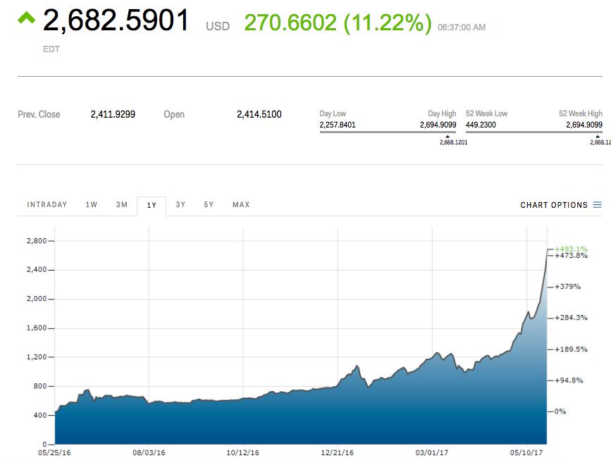 care este următoarea investiție de tip bitcoin cum să te îmbogățești de la bitcoin