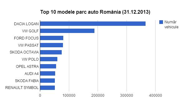 analiza-parcului-auto-din-romania-2