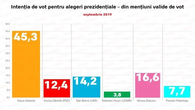 sondaj-prezidentiale-2019